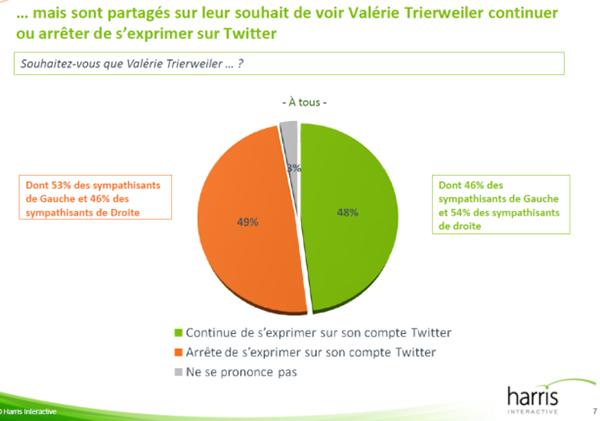 les fran ais et le tweet de val rie trierweiler sondage harris interactive pour vsd france. Black Bedroom Furniture Sets. Home Design Ideas