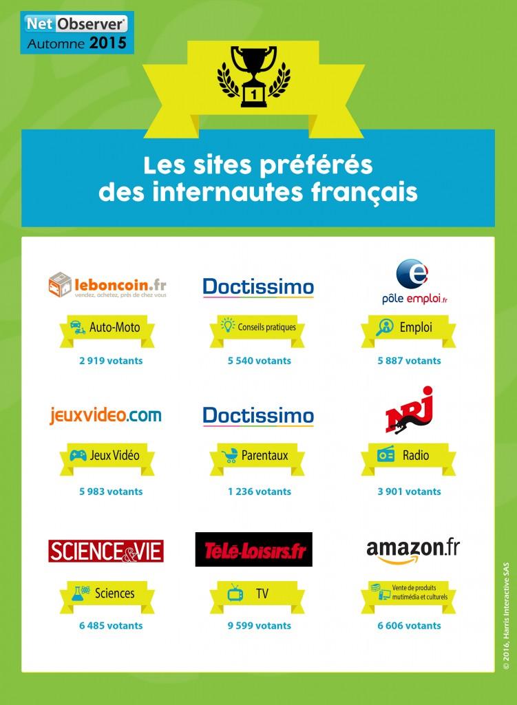 sites-preferes-francais-automne-2015-info
