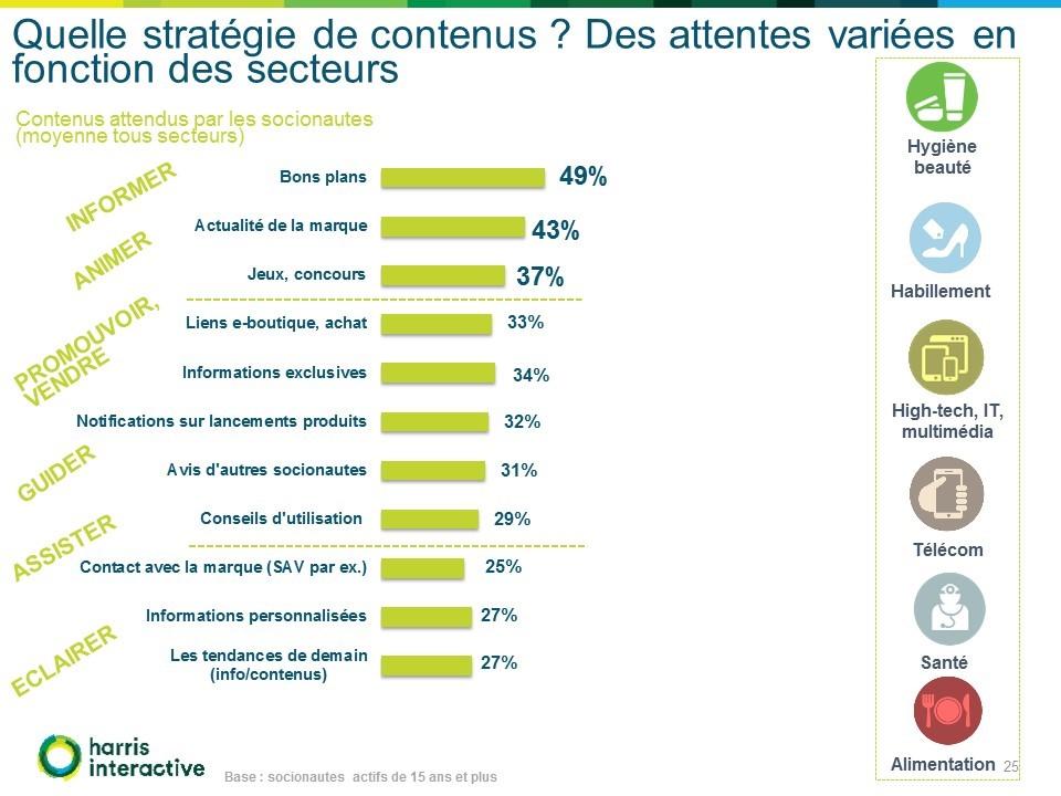 social-life-plateformes-reseaux-sociaux-france-Harris-Cafe-attentes