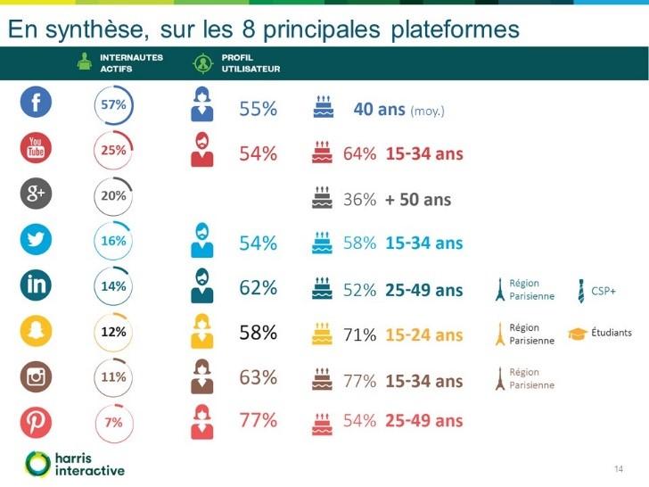 social-life-plateformes-reseaux-sociaux-france-Harris-Cafe