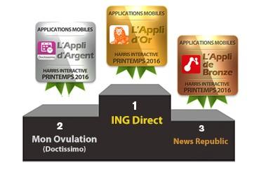 Observatoire M-Observer® : 5 applications mobiles se voient récompensées par Harris Interactive image