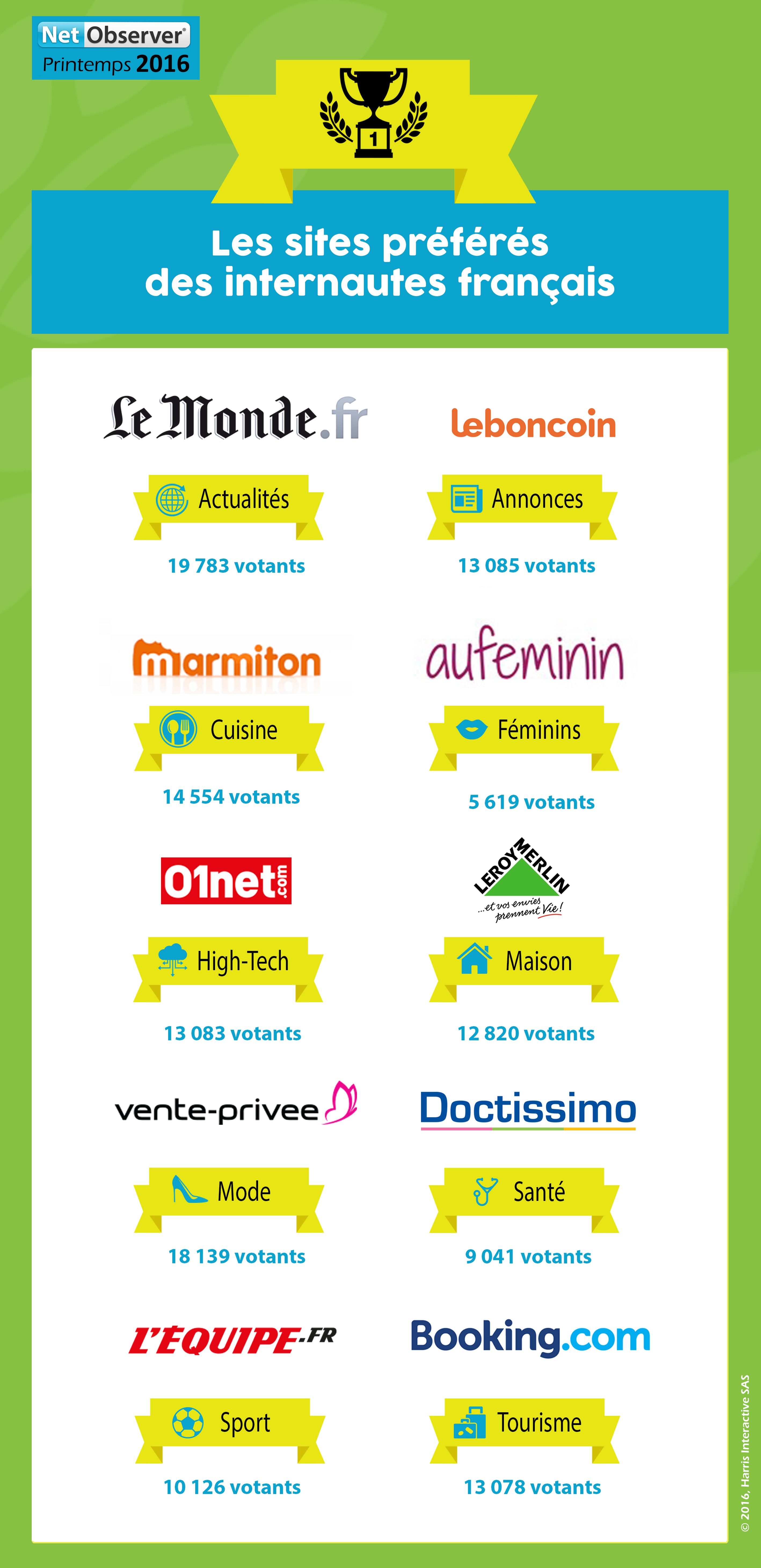 Les sites préférés des internautes français image