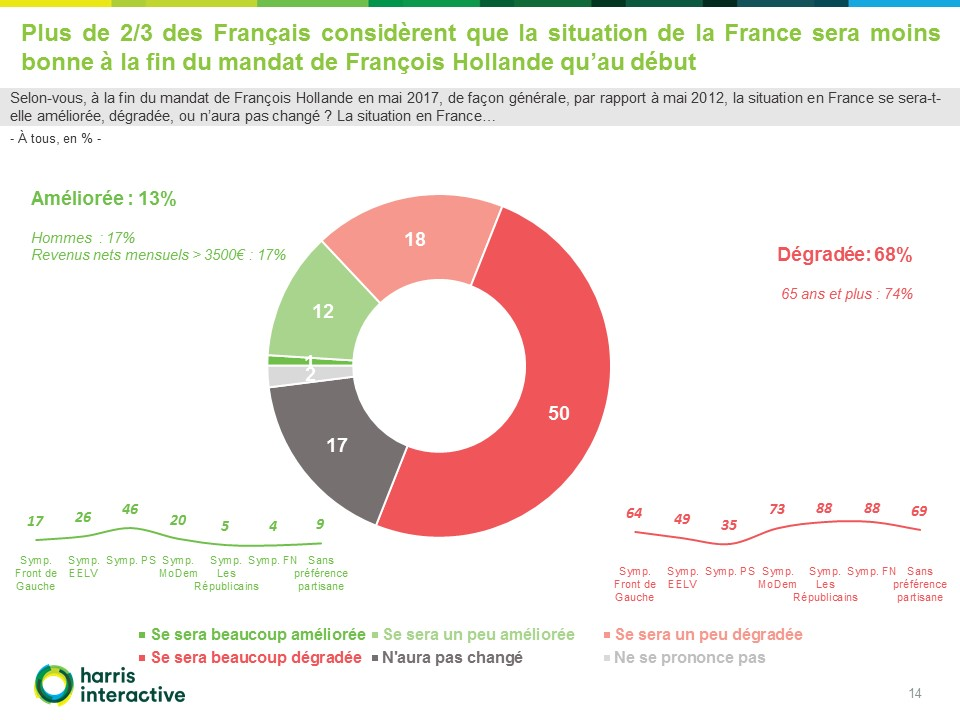 allocution du 14 juillet (LCP)-Harris-Interactive-Hollande (14)