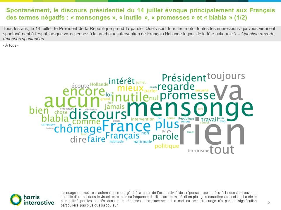allocution du 14 juillet (LCP)-Harris-Interactive-Hollande (5)