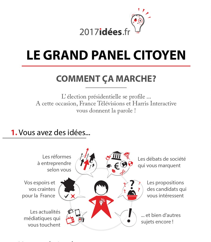 infographie-2017idees-panel-1-HarrisInteractive-894x1024