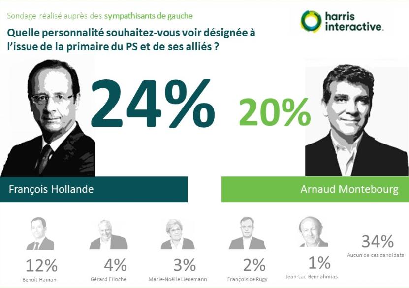 Primaire-gauche-harris-interactive- (1)