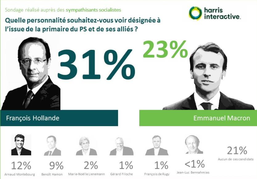 Primaire-gauche-harris-interactive- (2)