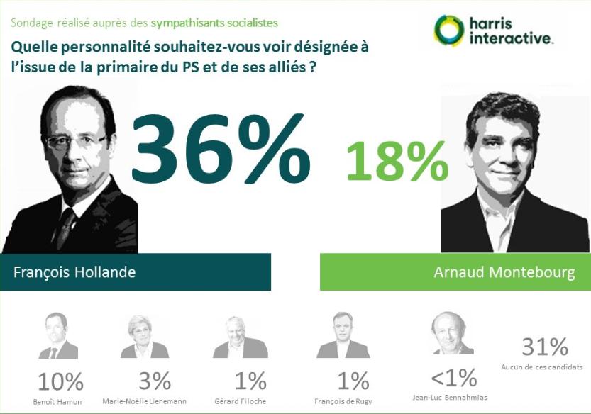 Primaire-gauche-harris-interactive- (3)