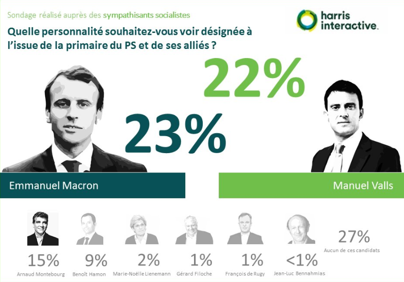 Primaire-gauche-harris-interactive- (4)