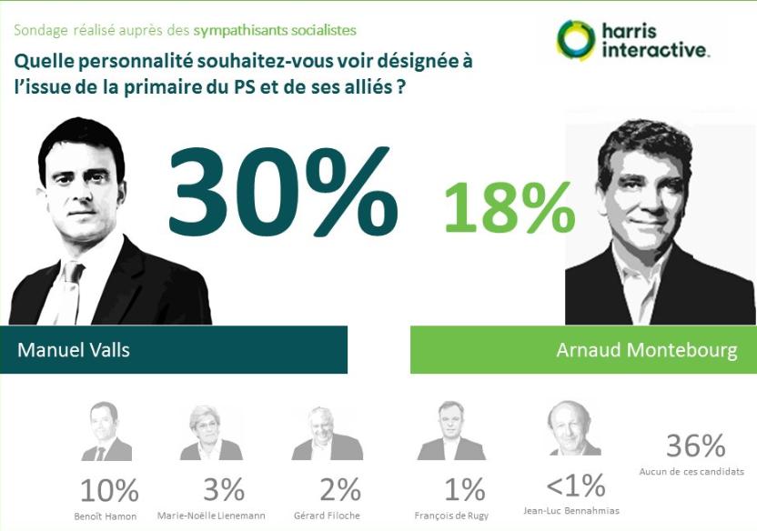 Primaire-gauche-harris-interactive- (5)