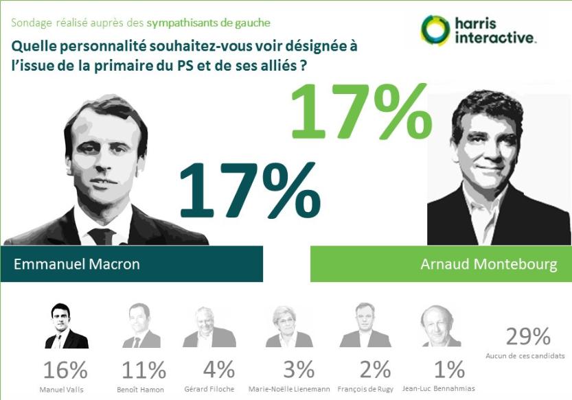 Primaire-gauche-harris-interactive- (6)