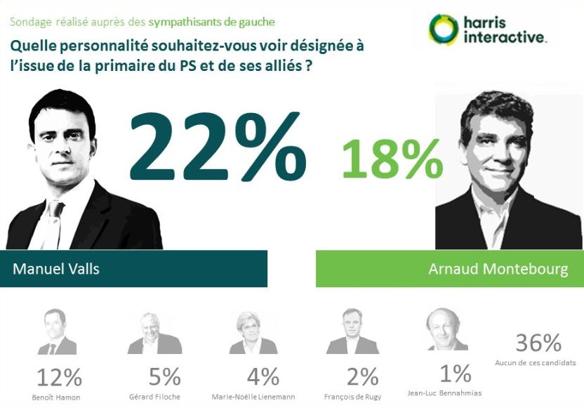 Primaire-gauche-harris-interactive- (7)