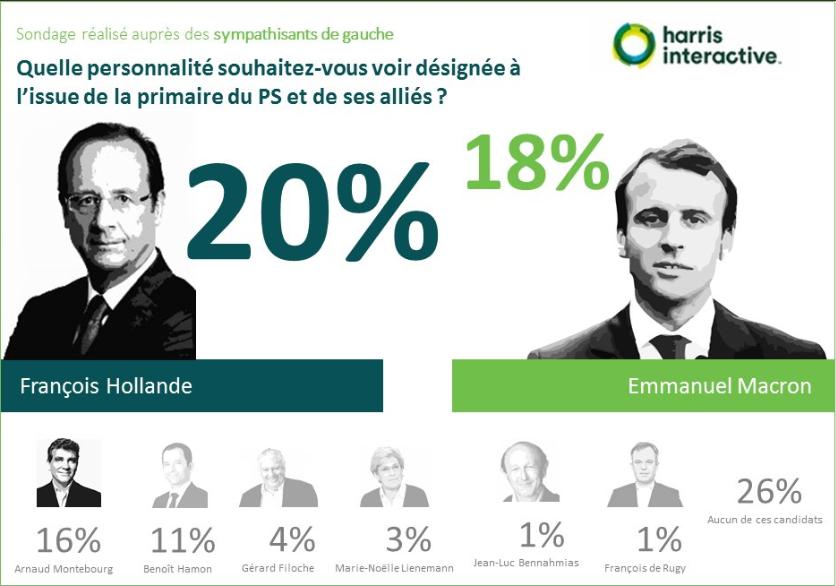 Primaire-gauche-harris-interactive- (8)