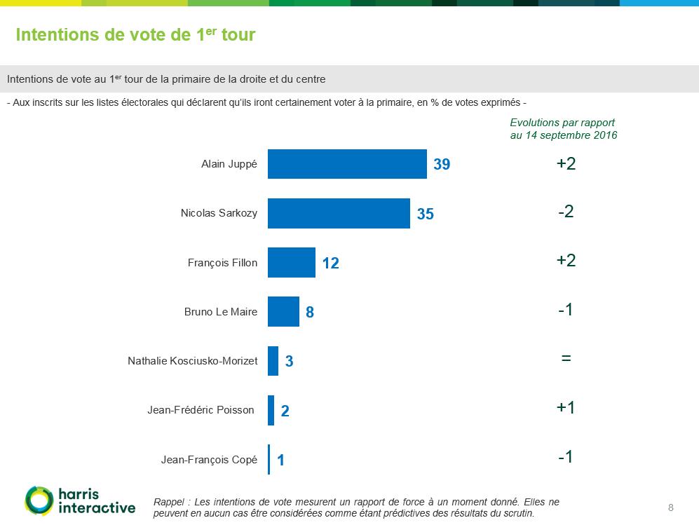 Intention-vote-juppe-Harris-Interactive-