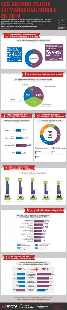 Info-enjeux-marketing-mob-2016-azetone-harris