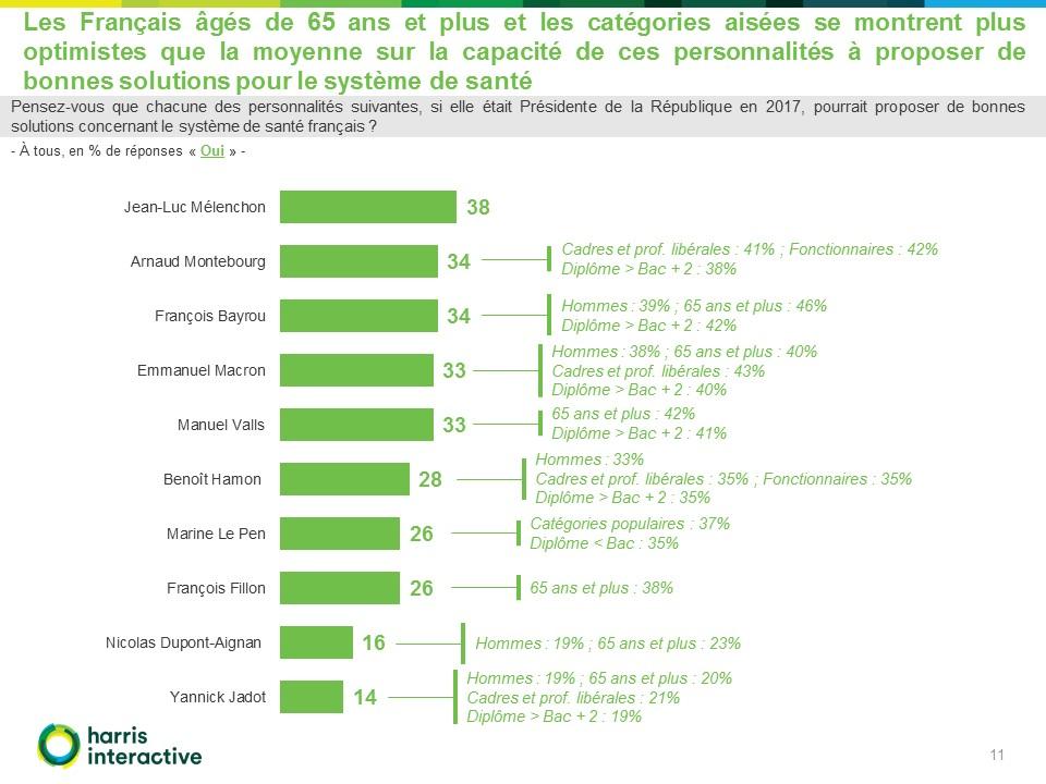 Francais-systeme-sante-LCP-Harris (11)
