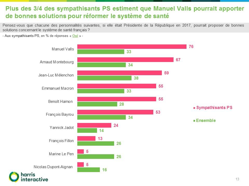 Francais-systeme-sante-LCP-Harris (13)