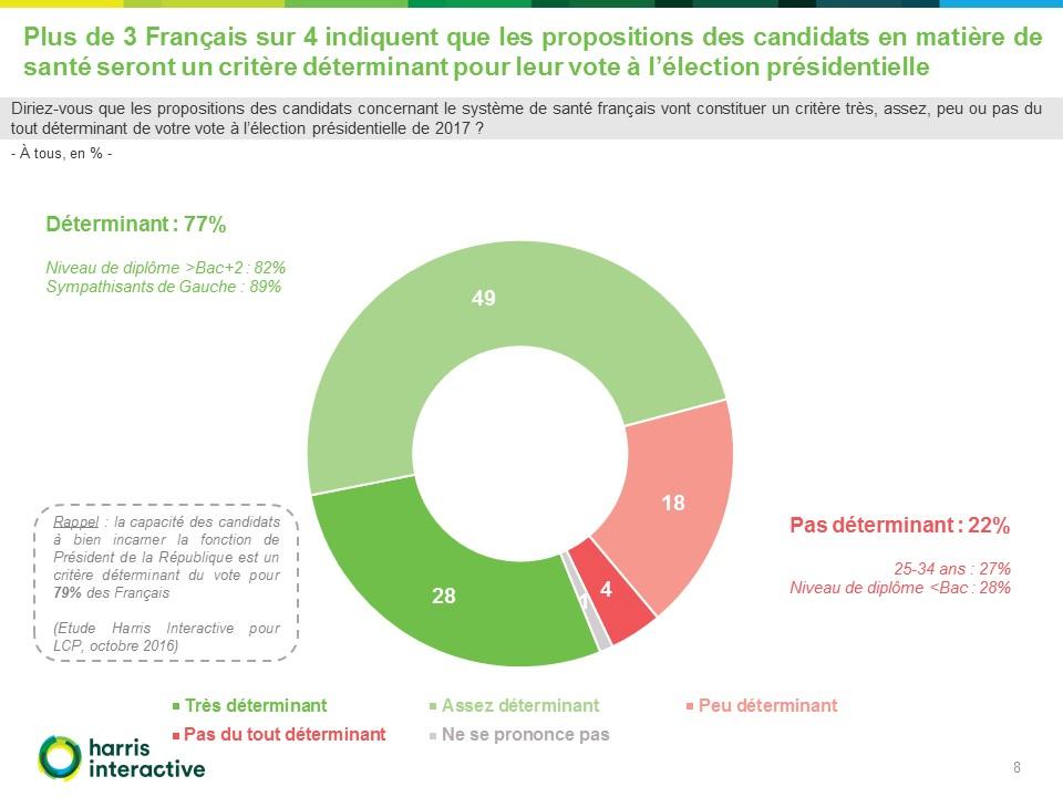 Francais-systeme-sante-LCP-Harris (8)