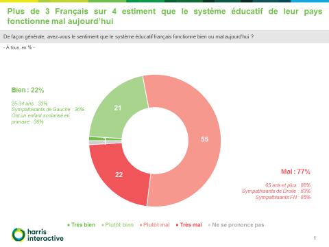 majorité des élèves estime bien parler français et qu