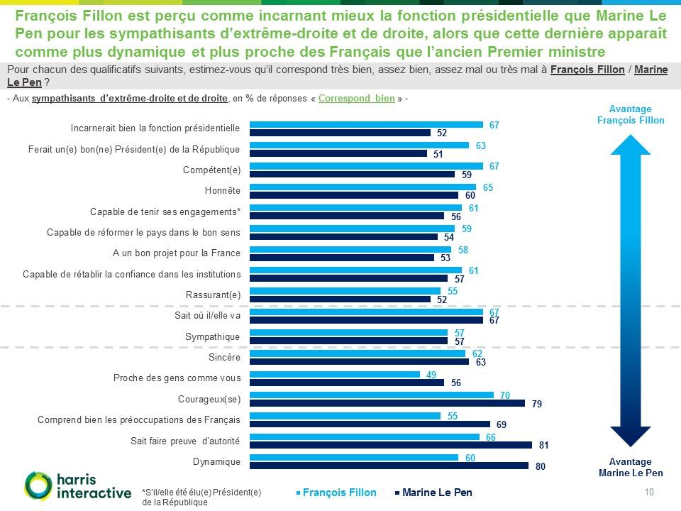 - Images-potentiels-electoraux-Francois-Fillon-Marine-Le-Pen-Valeurs-Actuelles- (10)