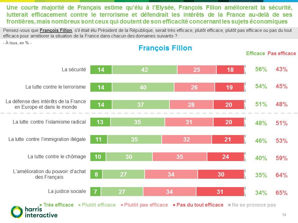 - Images-potentiels-electoraux-Francois-Fillon-Marine-Le-Pen-Valeurs-Actuelles- (14)