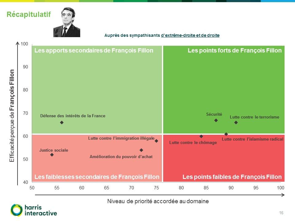 - Images-potentiels-electoraux-Francois-Fillon-Marine-Le-Pen-Valeurs-Actuelles- (16)