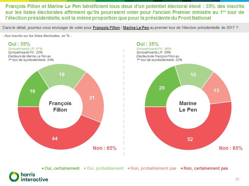 - Images-potentiels-electoraux-Francois-Fillon-Marine-Le-Pen-Valeurs-Actuelles- (22)