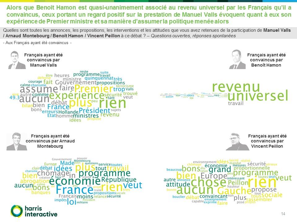 Rapport Harris - Enquete- 1er-debat-primaire-gauche-Atlantico (14)