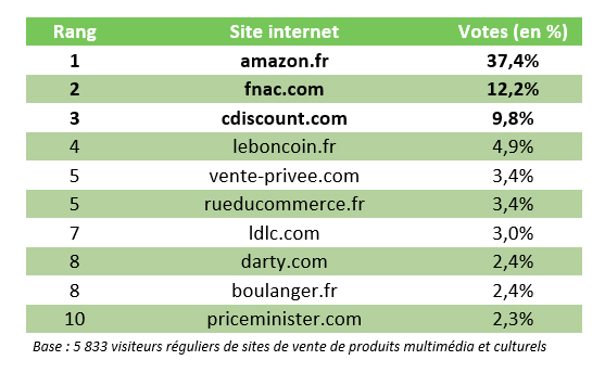 sites-preferes-francais-harris-interactive