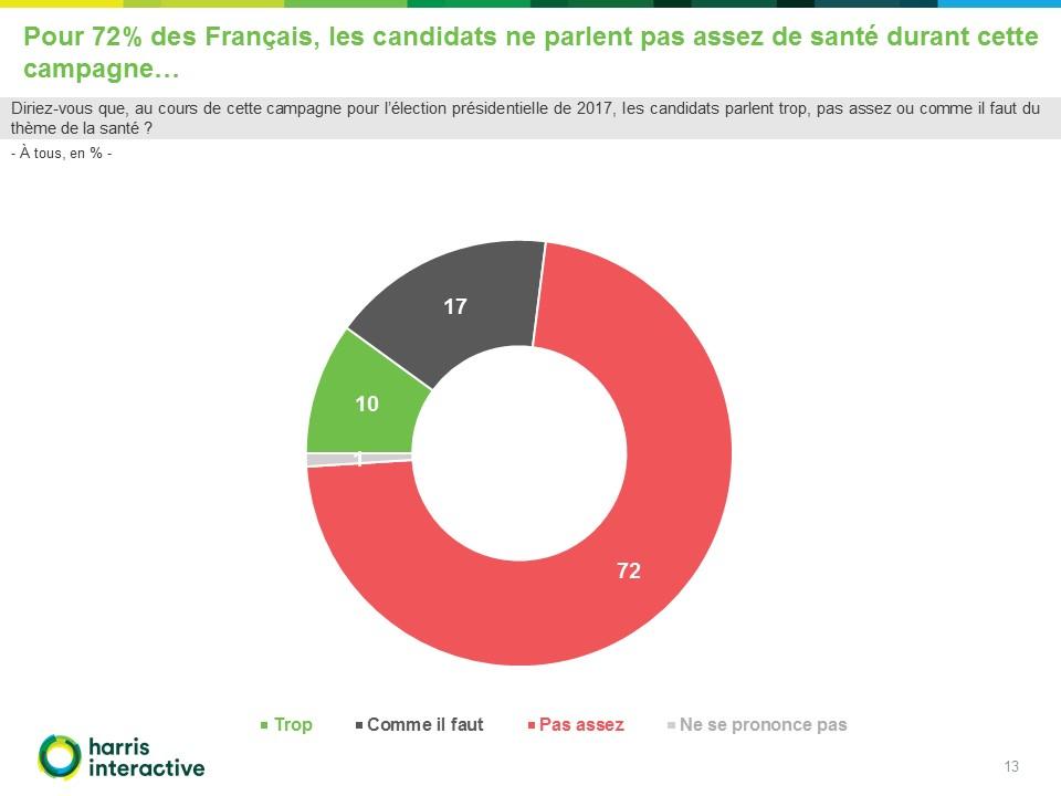 Harris-interactive-francais-sante-mutualite-francaise (13)