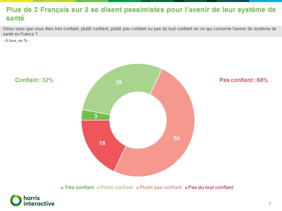 Harris-interactive-francais-sante-mutualite-francaise (9)