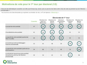 Rapport-Harris-Intentions-vote-election-presidentielle-France-TV-- (13)