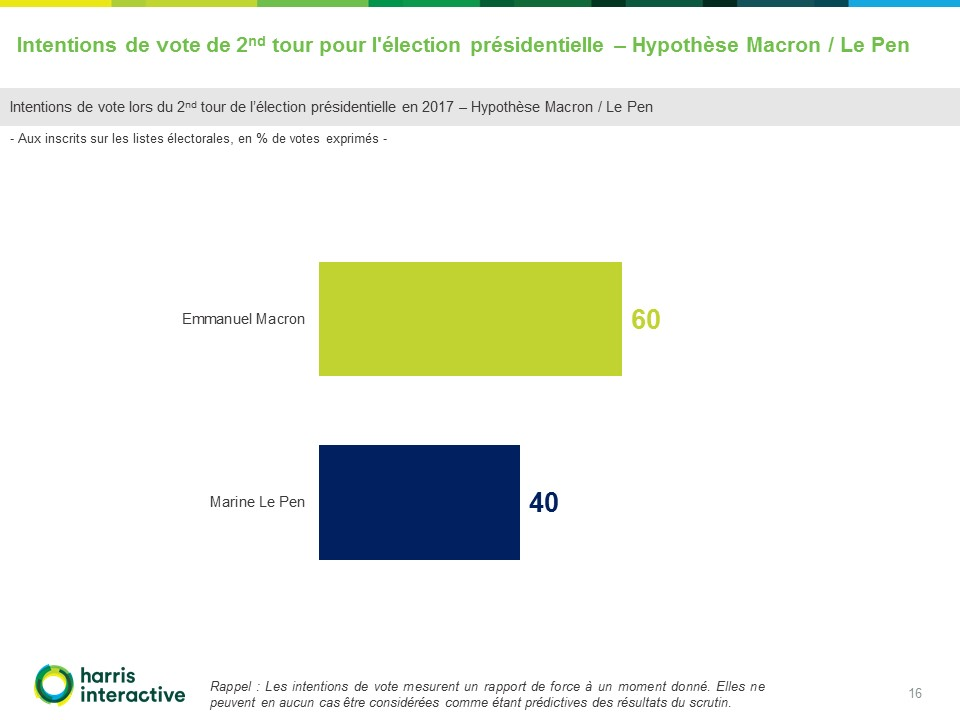Rapport-Harris - Intentions-vote-election presidentielle-France TV (16)