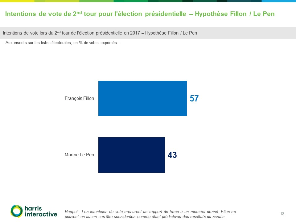 Rapport-Harris - Intentions-vote-election presidentielle-France TV (18)