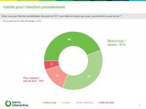 Rapport-Harris-Intentions-vote-election-presidentielle-France-TV-- (6)