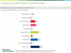 Rapport-Harris-Intentions-vote-election-presidentielle-France-TV-- (8)