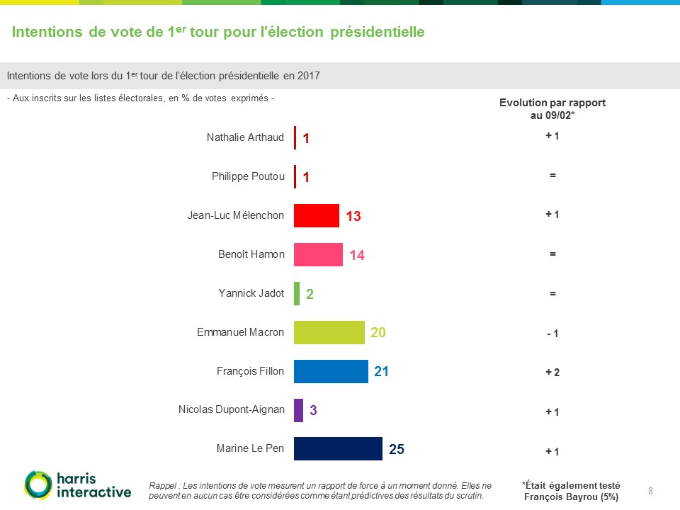Rapport-Harris - Intentions-vote-election presidentielle-France TV (8)