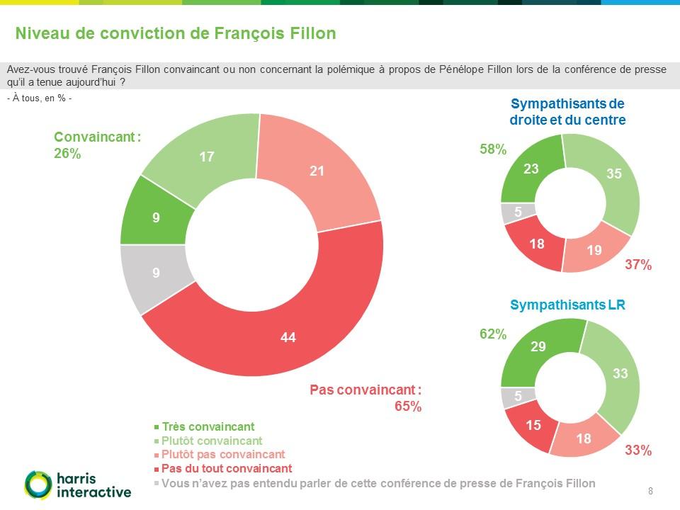 Rapport - Sondage-RMC Harris-Interactive-conference-presse-Francois-Fillon (8)