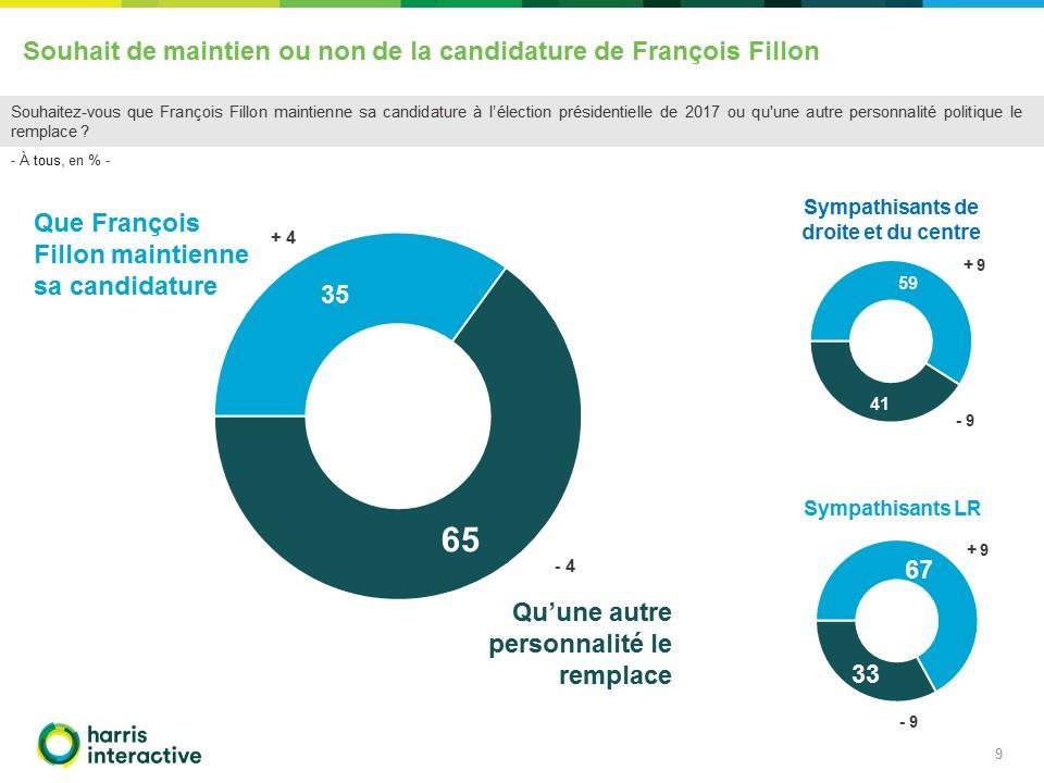 Rapport - Sondage-RMC Harris-Interactive-conference-presse-Francois-Fillon (9)