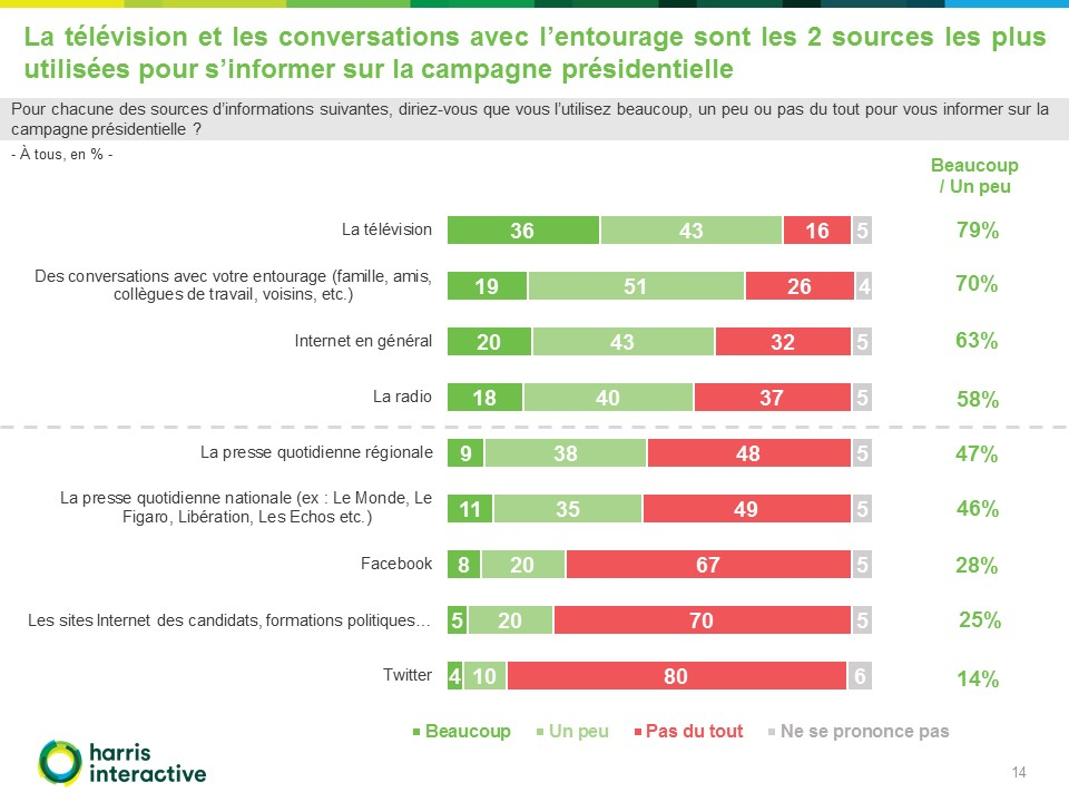 Francais-perception-campagne-presidentielle-Fondapol-Harris-Interactive (14)
