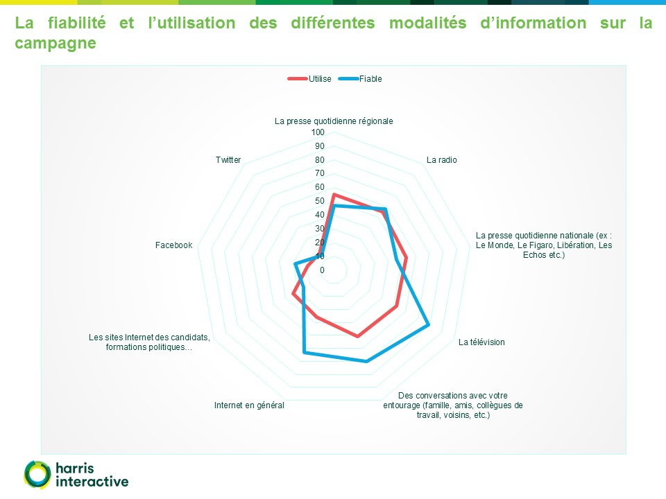 Francais-perception-campagne-presidentielle-Fondapol-Harris-Interactive (18)