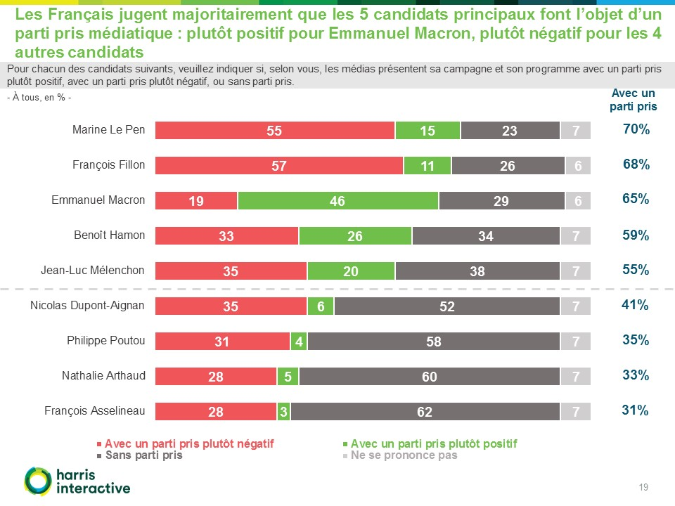 Francais-perception-campagne-presidentielle-Fondapol-Harris-Interactive (19)