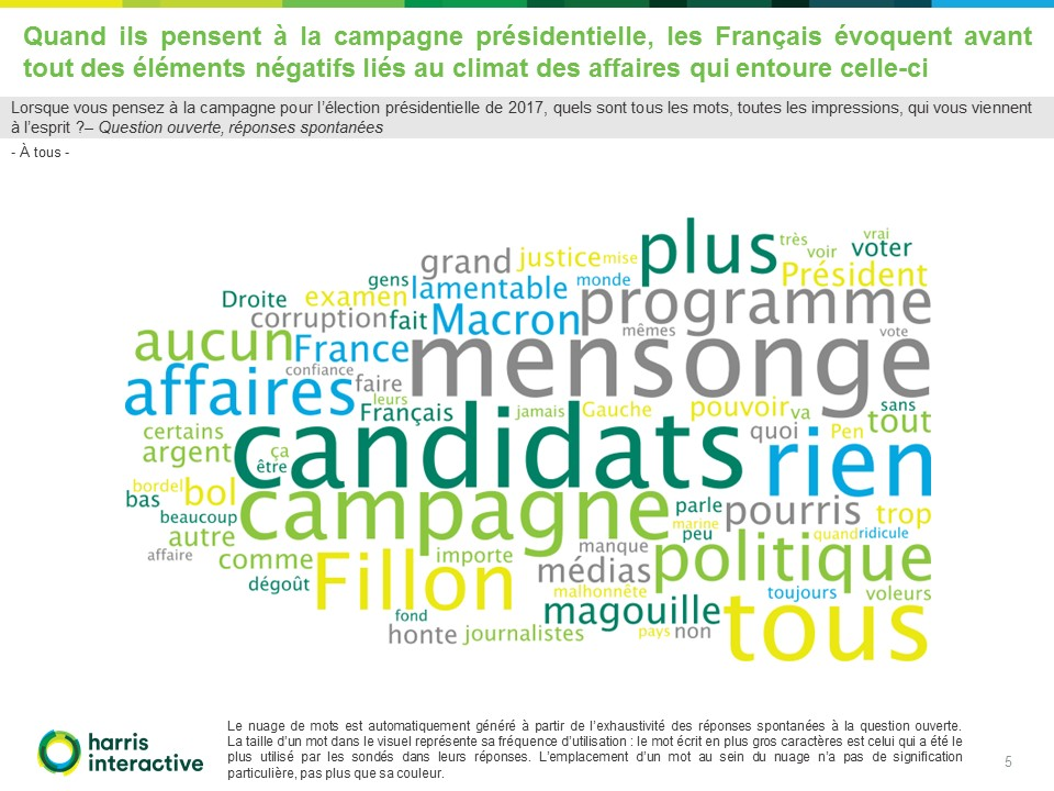 Francais-perception-campagne-presidentielle-Fondapol-Harris-Interactive (5)