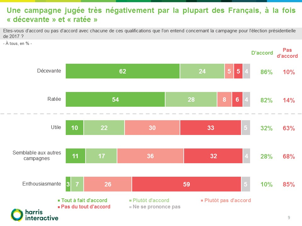 Francais-perception-campagne-presidentielle-Fondapol-Harris-Interactive (9)