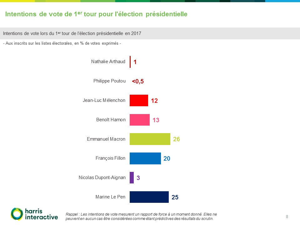 Rapport Harris - Intentions- vote-election-presidentielle-France-TV (8)