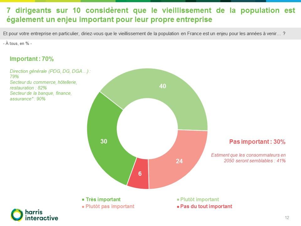 Rapport-Harris-entreprises-enjeux -vieillissement-Malakoff-Mederic (12)