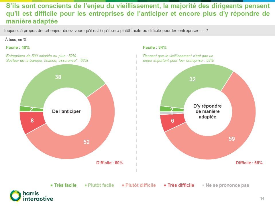 Rapport-Harris-entreprises-enjeux -vieillissement-Malakoff-Mederic (14)