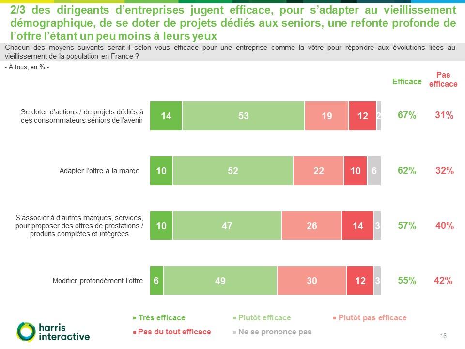 Rapport-Harris-entreprises-enjeux -vieillissement-Malakoff-Mederic (16)