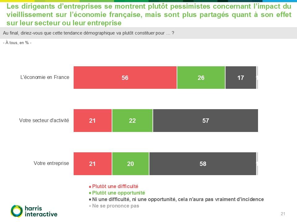 Rapport-Harris-entreprises-enjeux -vieillissement-Malakoff-Mederic (21)