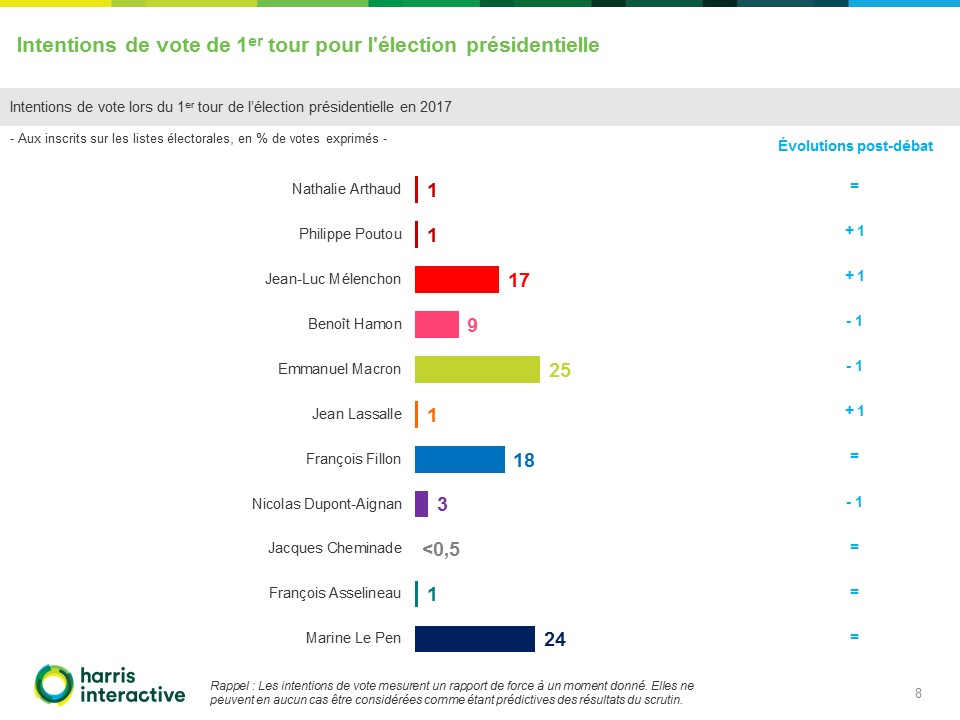 Intentions-de-vote-Harris-Interactive-Emission-Politique (8)
